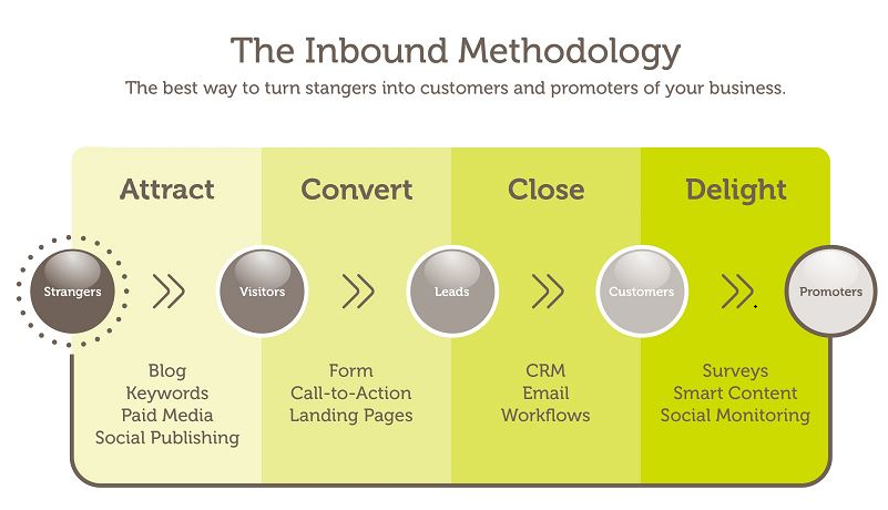 Inbound marketing technology