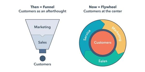 marketing flywheel