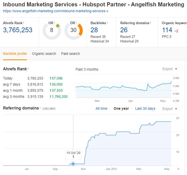 SEMrush screenshot depicting an increase in organic traffic from November 2020 to May 2021.