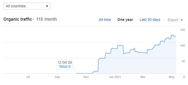 Screenshot 2 SEMrush screenshot depicting an increase in organic traffic from November 2020 to May 2021.