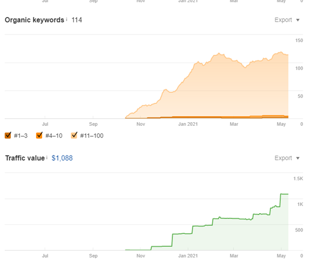 Screenshot 4 SEMrush screenshot depicting an increase in organic traffic from November 2020 to May 2021.