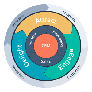 marketing flywheel